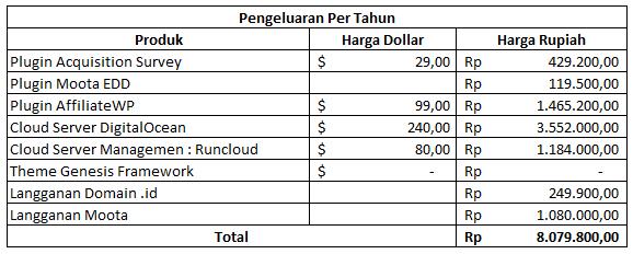 Biaya Pembuatan Blog Sugeng.id Tahunan