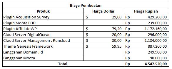 Biaya Pembuatan Blog Sugeng.id